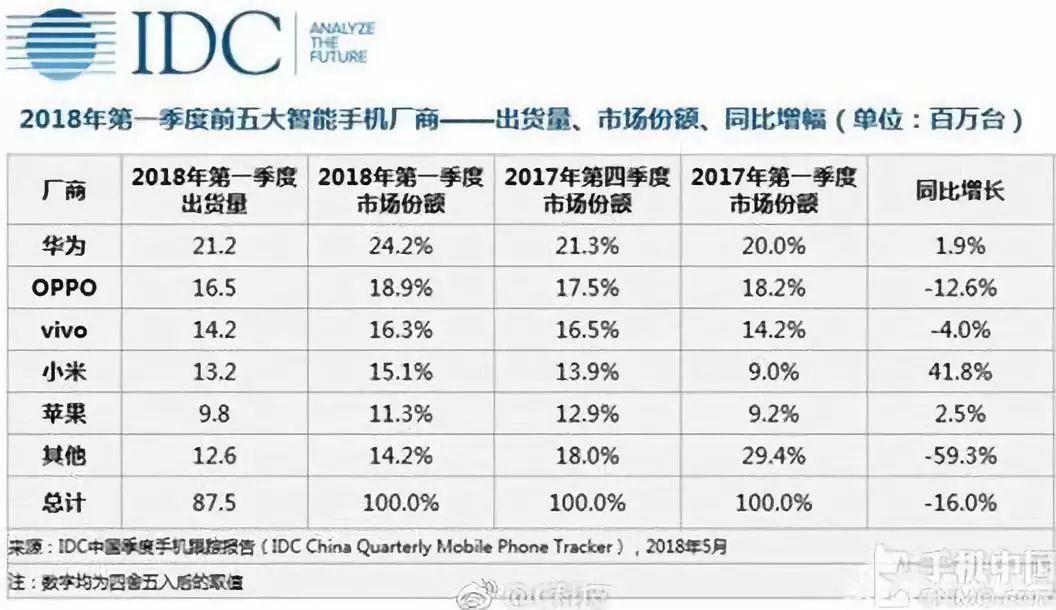 今年一季度全球前五大智能手机厂商份额,图片来源见水印