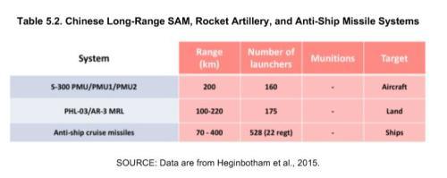兰德的报告里首次正视远程火箭炮也可以攻击台湾大部分目标的事实……