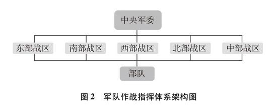 圖2 軍隊作戰指揮體系架構圖新華社發