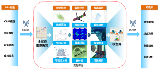 图12:结构分析软件是实现5G+制造的关键工具