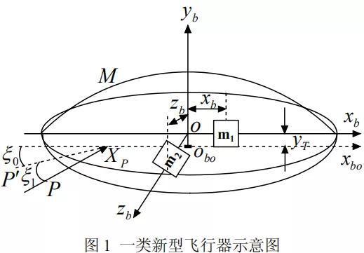 基于此控制法的飞碟示意图