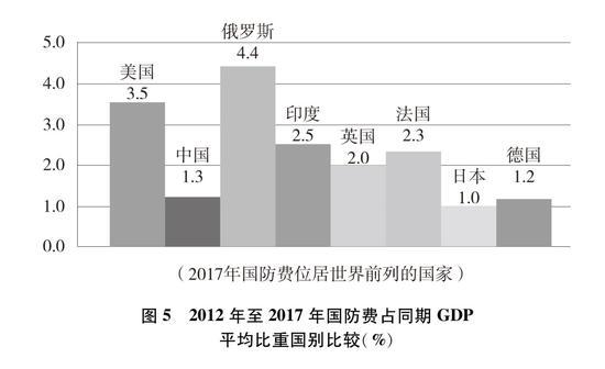 圖5 2012年至2017年國防費占同期GDP平均比重國別比較(%)新華社發