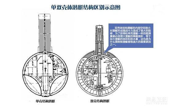 ▲单壳体潜艇和双壳体潜艇的不同