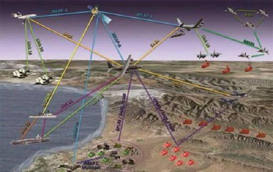 体系对抗、联配相符战导航定位是基础