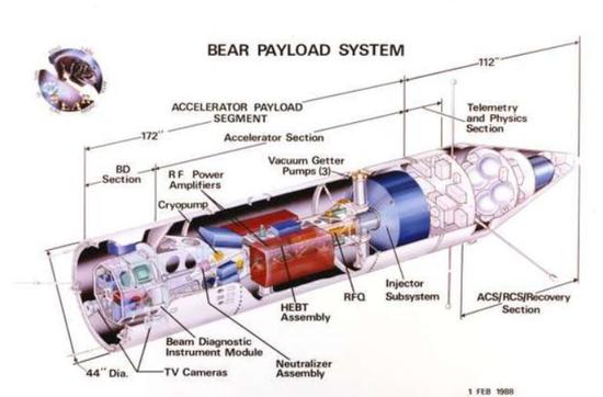 粒子束武器是许多科幻小说中描述的主要武器,但它建立在真实科学的基础上的。