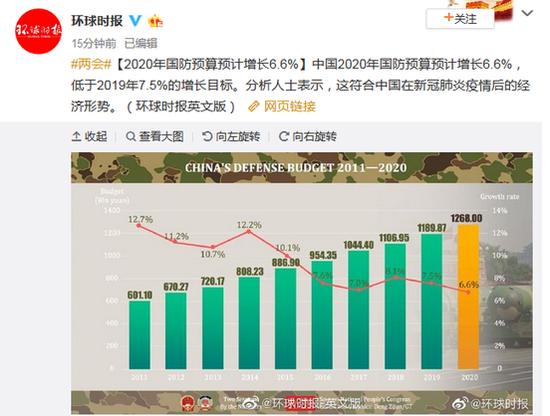 中国军费增涨6.6%还算多吗 钱主要会花在这三方面