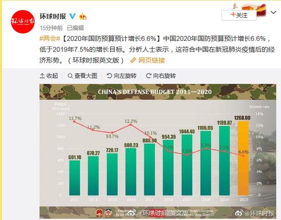 2020年中国国防预算预计增长6.6%