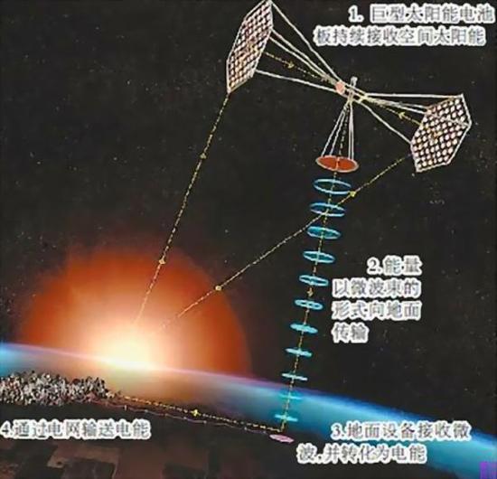 空间太阳能电站工作设想/资料图