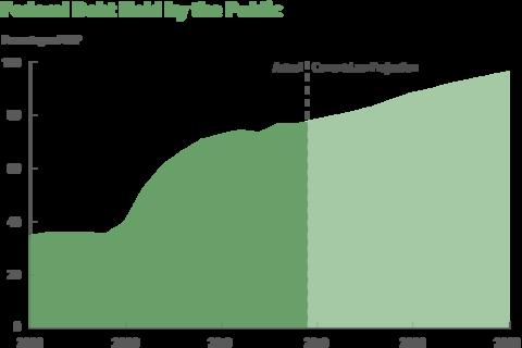 国会预算办公室通知,展望(浅色片面)2028年国债将与GDP挨近持平 图源:国会预算办公室