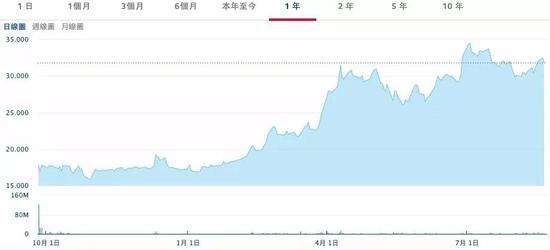 海底捞上市以来股价走势。