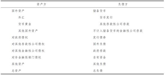 表1 人民银行资产负债表格式资料来源:人民银行