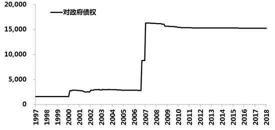 """图3 人民银行资产负债表—""""对政府债权""""余额数据来源:WIND"""