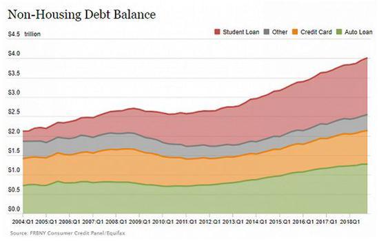 ▲上图显示,2018年1季度美国贷款规模最大、数额最多的为学生贷款(上图红色区域),其次是车贷、信用卡贷款及其他。(图via Panel/Equifax)