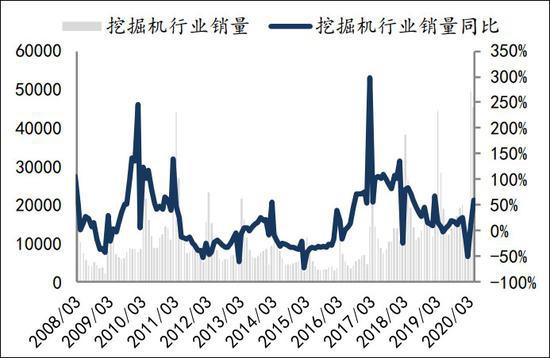国内挖掘机行业数据  数据来源:中国工程机械协会