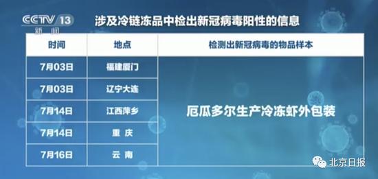 天津本轮疫情详细复盘 这些细节值得注意 天津对疫情的控制