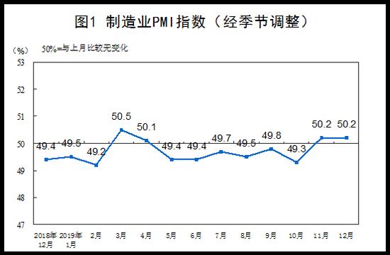 12月份中国制造业PMI为50.2% 与上月持平