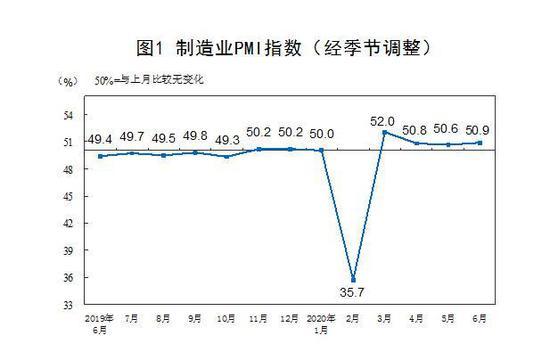制造业PMI走势。来自国家统计局