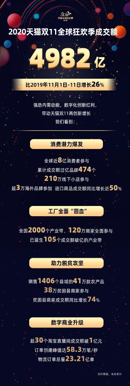 """""""双11""""总成交创新纪录!天猫4982亿,京东2715亿"""