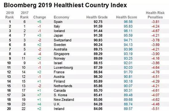 2019年彭博健康国家指数前20位