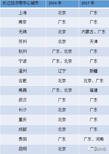 长江经济带重要中间城市对外投资首选地区对比