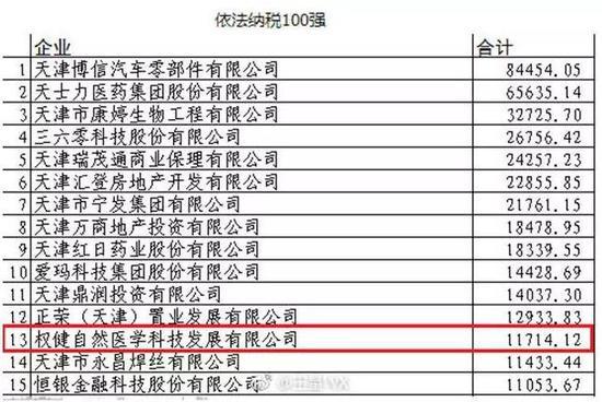 """▲这份""""依法纳税百强""""名单中,权健当然医学科技发展有限在第13位  图据微博网友王星WX"""