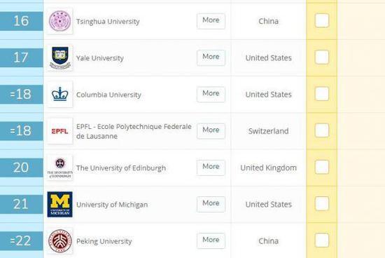 全球权威大学排名中国高校表现抢