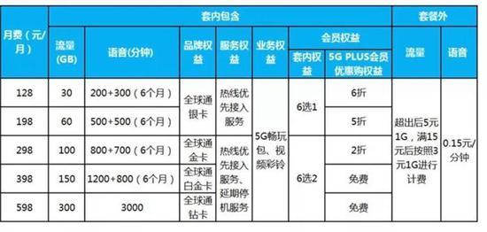 资料图:中国移动5G套餐个人版资费情况。截图