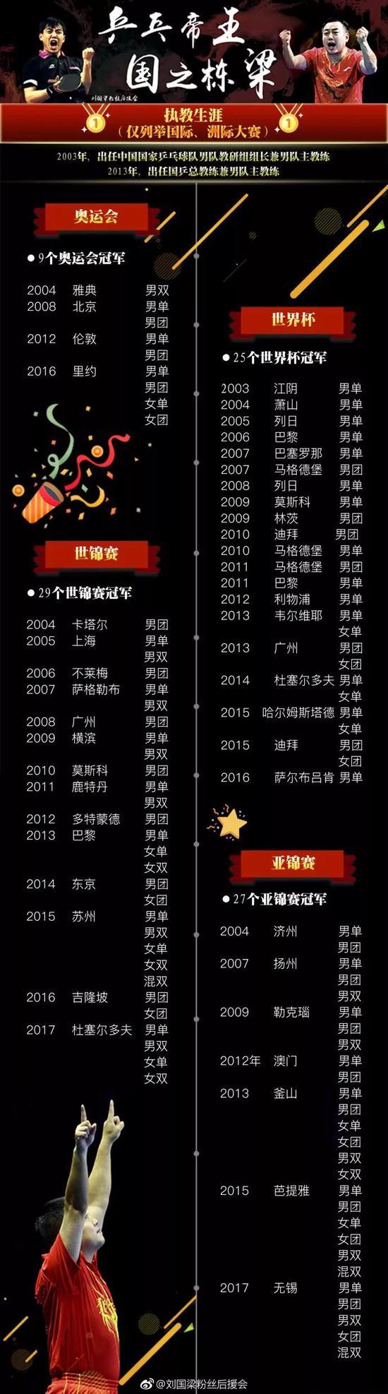 来源:@刘国梁粉丝后援会