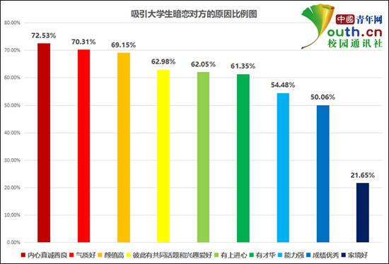 吸引大学生暗恋对方的原因比例。中国青年网记者 李华锡 制图