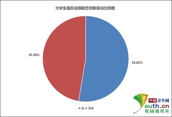 大学生是否跟暗恋对象表白比例。中国青年网记者 李华锡 制图