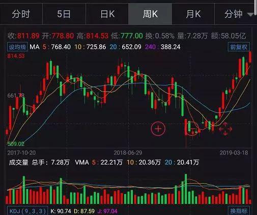 贵州茅台周K线图
