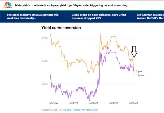 ▲图中黄线为10年期美国国债收益率曲线,紫色为2年期