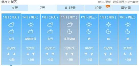 北京红叶观赏期提早到来 周末气温回升有中度霾