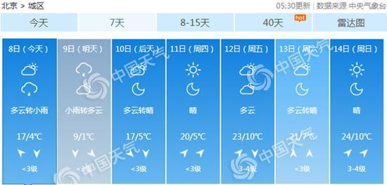 未来三天,北京气温波动大。