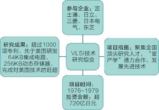 """日本""""VLSI技术研究组合""""项目"""