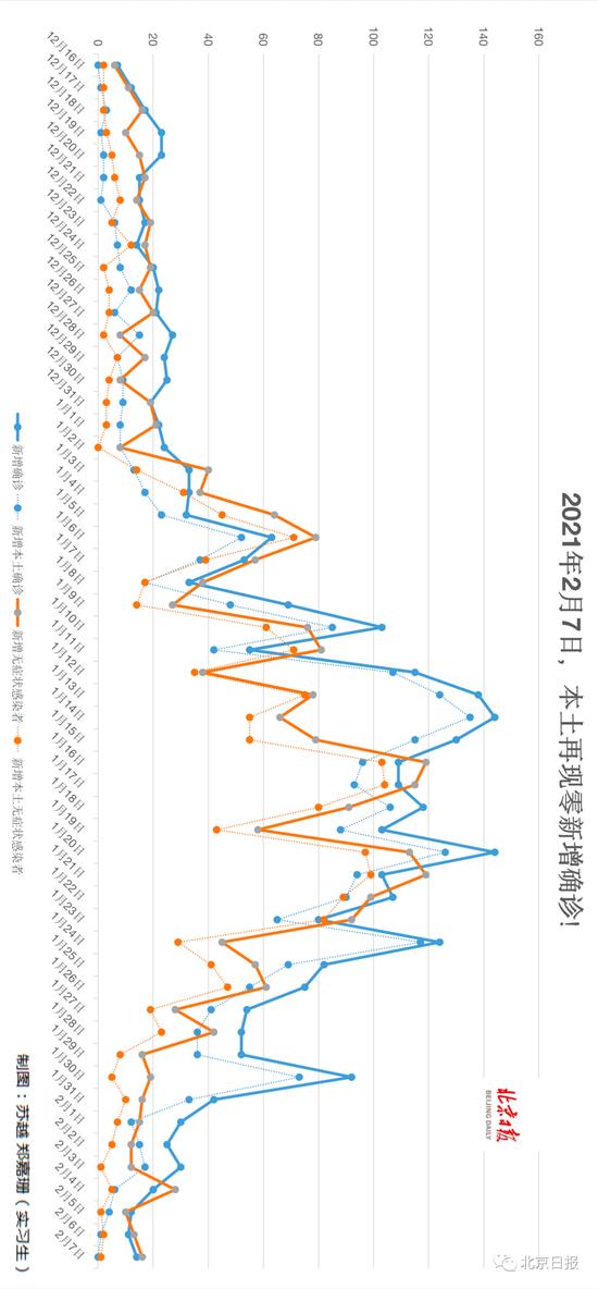 53天以来,31省区市首次无本土新增确诊!