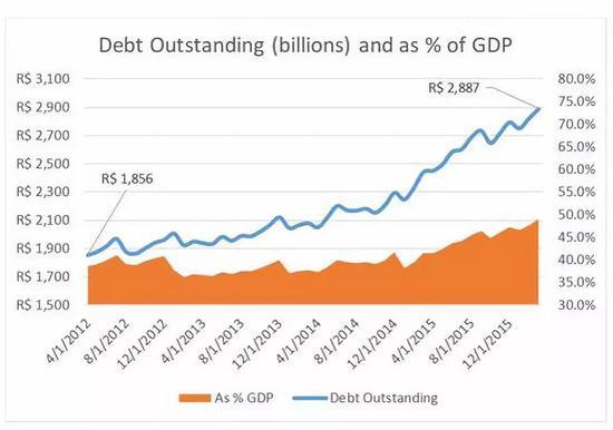 未偿还债务占GPD比例逐年提高