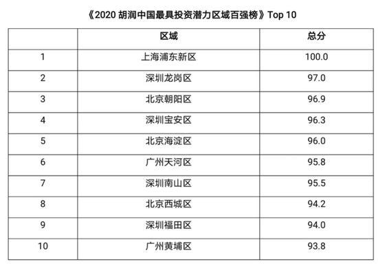 胡润发布2020最具投资潜力区域百强榜:上海浦东新区居首