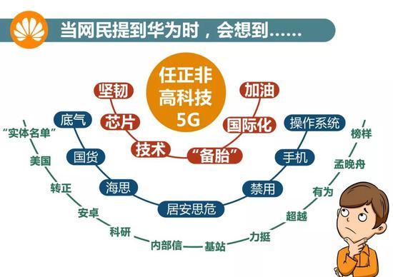 数据来源:新华睿思数据云图分析平台、腾讯指数
