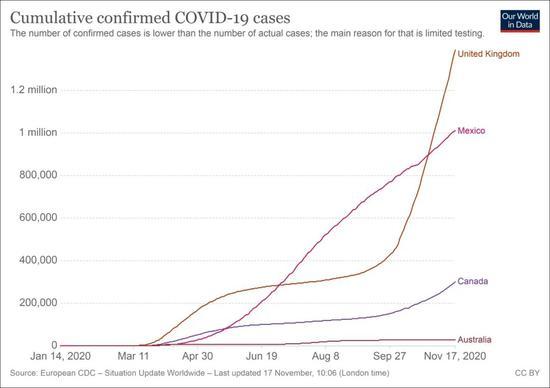 质疑中国防疫措施的英国、墨西哥、添拿大及澳大利亚的累计病例转折情况 图外来源:牛津大学用数据望世界网站