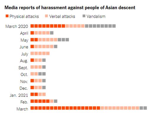 近一年,媒体报道的针对亚裔的袭击事件,红色位肢体攻击,浅色为口头攻击,灰色为财物受损。来源:NYT