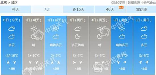 新年伊起,北京气温渐升。