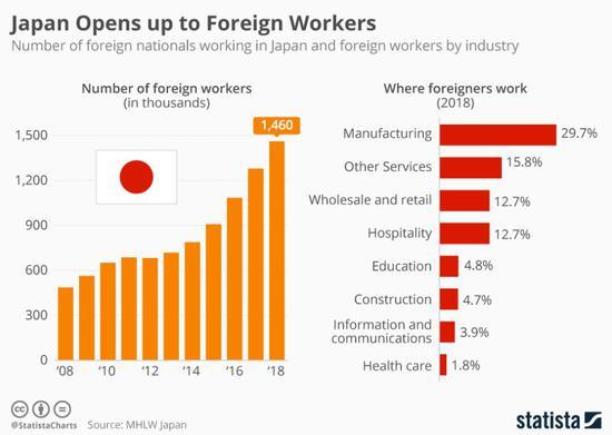 数据来源:厚生劳动省