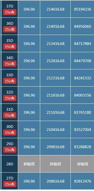 230平的A户型也被抢光,总价最低,单价13w-15w,总价2900-3500w。