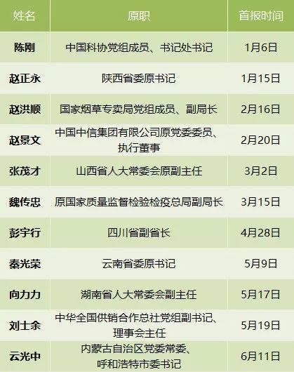 来源:中国共产党新闻网