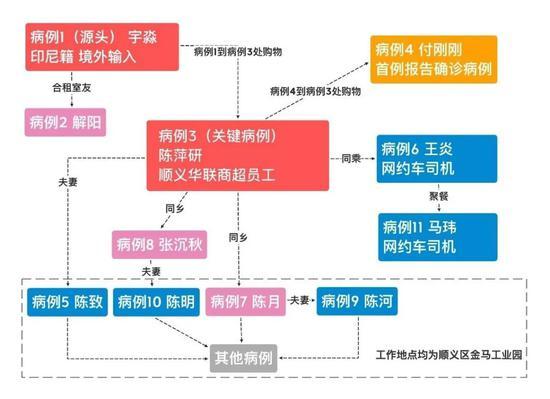 顺义区此次局部聚集性疫情传播链分析图(图中感染者均为化名)。制图 裴豆豆