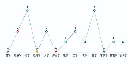 图5.2019年添列学位点的博士学位学科分布情况