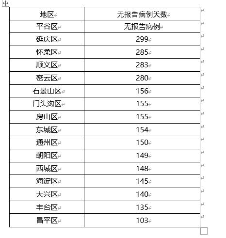 """北京17日""""零新增""""!市卫健委提醒:减少聚集聚餐"""