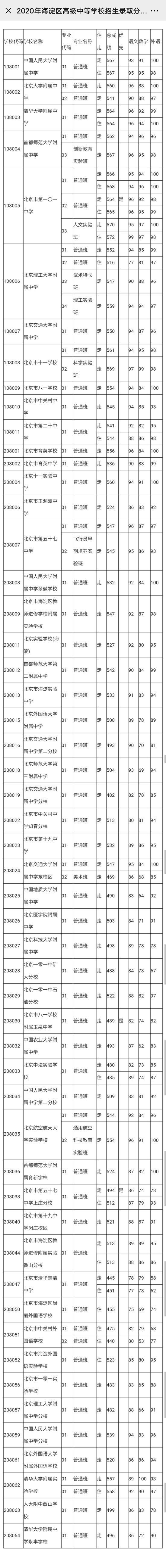 2020年北京海淀、朝阳各高中招生录取分数线公布插图