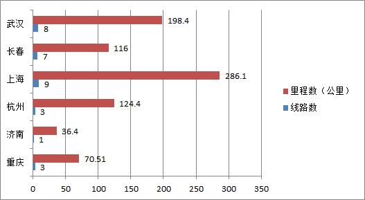 城市进化论根据国家发改委网站数据统计